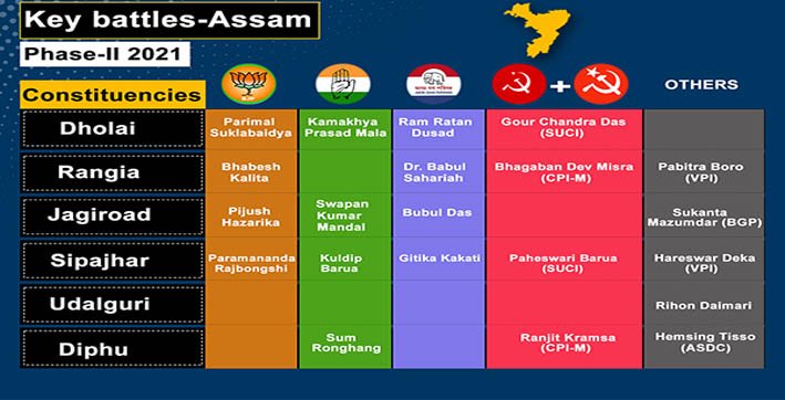 fate-of-345-candidates-to-be-decided-in-phase-2-of-assam-election