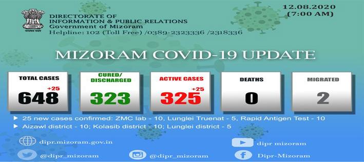 mizoram's covid-19 tally reaches 648