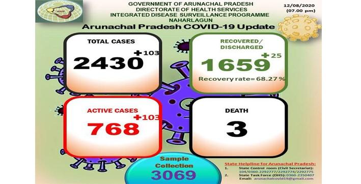 arunachal pradesh | active covid-19 cases rises to 768