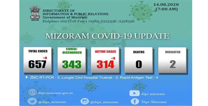 mizoram covid-19 | total cases rises to 657 active stands at 314