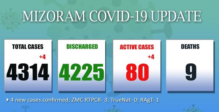mizoram reports 4 new covid-19 cases