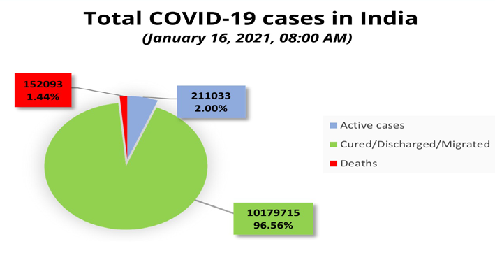 india reports 15158 new covid-19 cases
