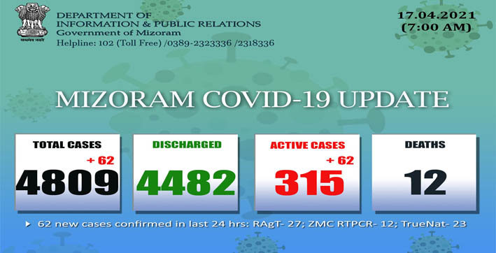 Mizoram registers record one-day spike of 62 new COVID-19