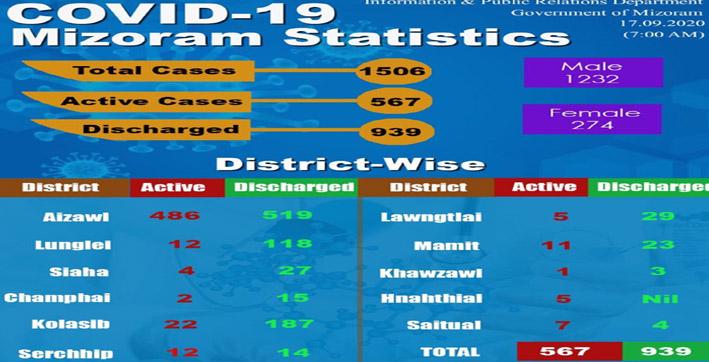 mizoram reports 26 more covid-19 cases