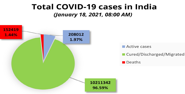 india reports 13788 new covid-19 cases 145 deaths in last 24 hours