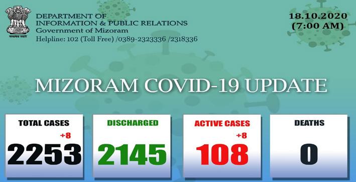 mizoram reports 8 new covid-19 cases