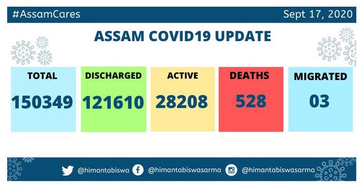 assam covid cases cross 15 lakh