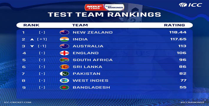icc test team rankings | historic win at the gabba takes india to second place