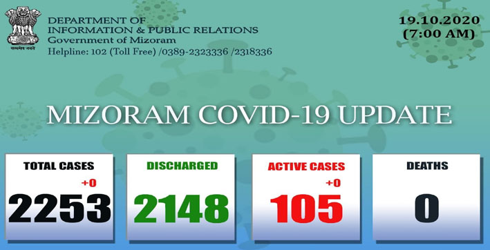 no new covid-19 cases reported in mizoram