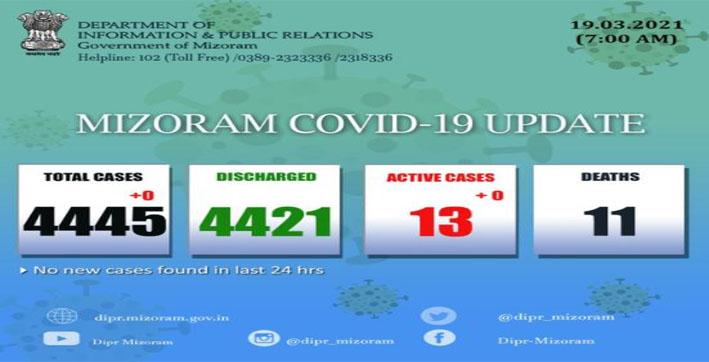 mizoram-no-covid-19-cases-reported-in-last-24-hours