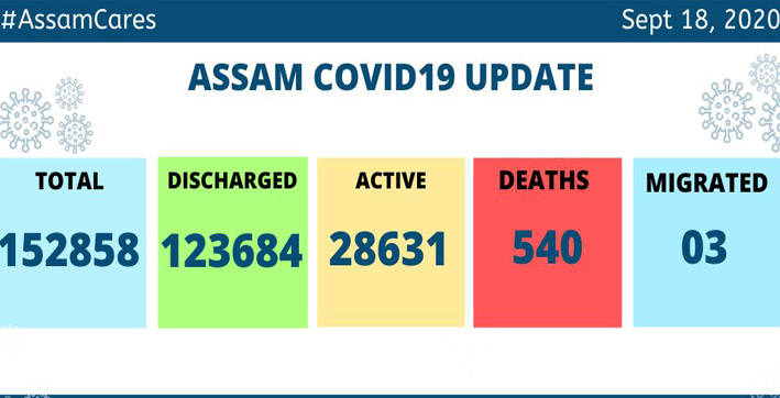 assam covid death toll reaches 540