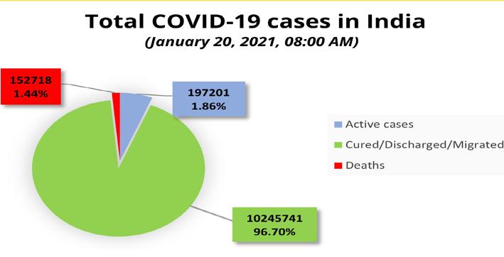 india reports 13823 new coronavirus cases