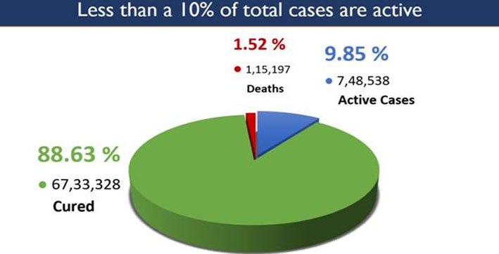new 46791 covid-19 cases in india