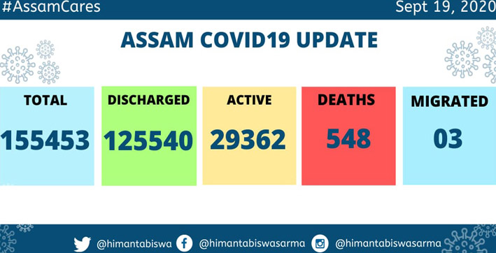 assam covid cases rise to 155 lakh