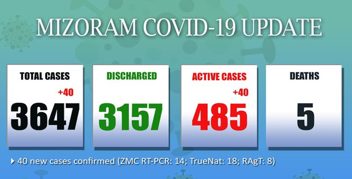 mizoram reports 40 fresh covid-19 cases in last 24 hours