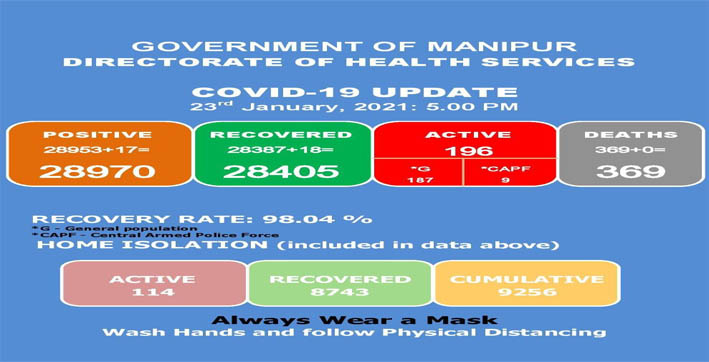 17 new covid-19 cases and 18 recoveries in manipur