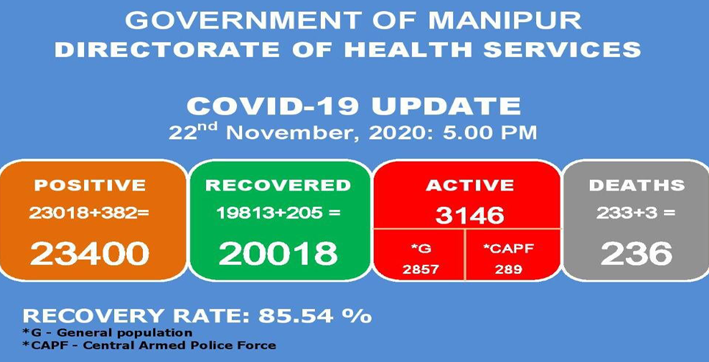 manipur reports 382 new covid-19 cases three deaths