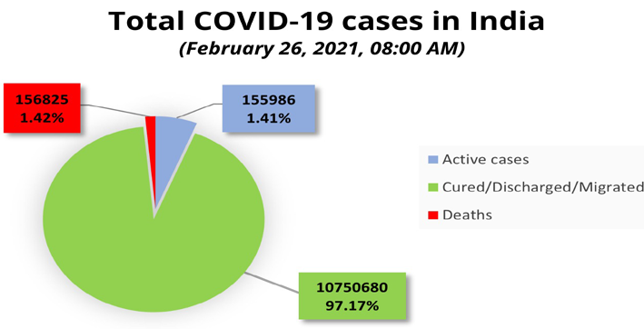 india reports 16577 new covid-19 cases 120 deaths