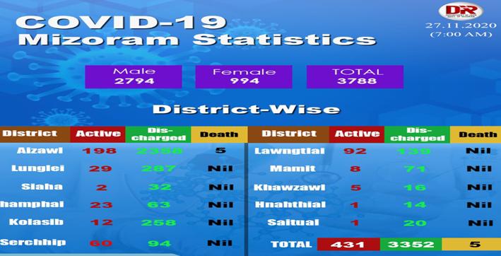 mizoram reports 23 new covid-19 cases