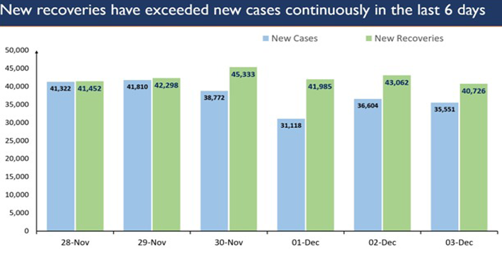 india reports more recoveries than active covid-19 cases for sixth consecutive day