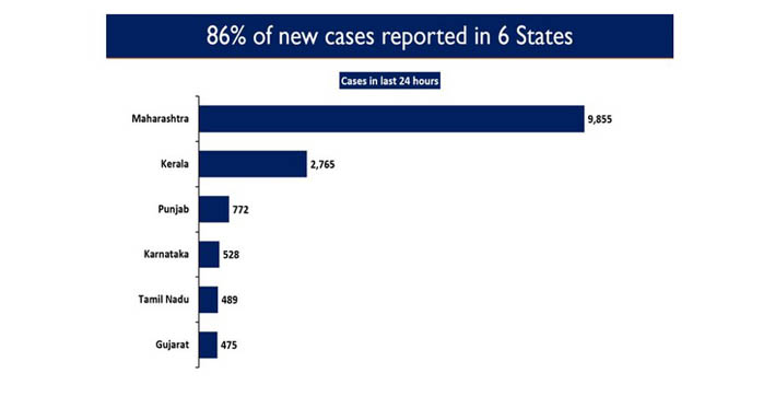 Six states account for 85.51 pc of new COVID-19 cases