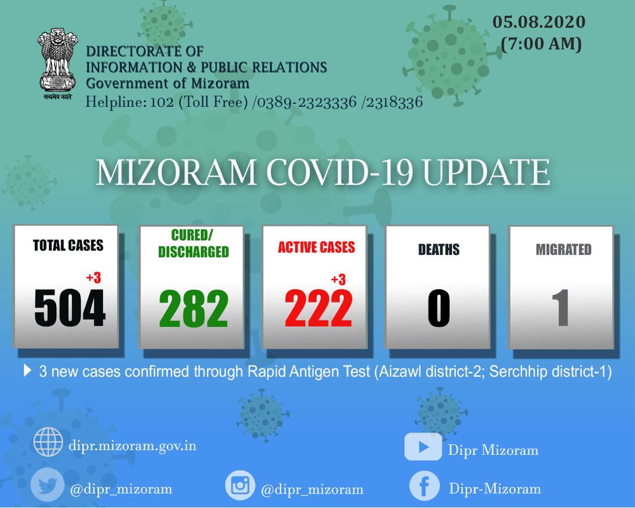 mizoram covid-19 cases rise to 504