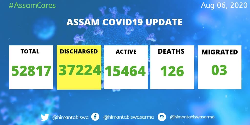 assam covid-19 tally reaches 52817 with 2372 new cases