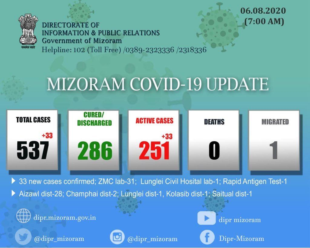 mizoram 33 new covid-19 cases detected in 24 hours tally rises to 537