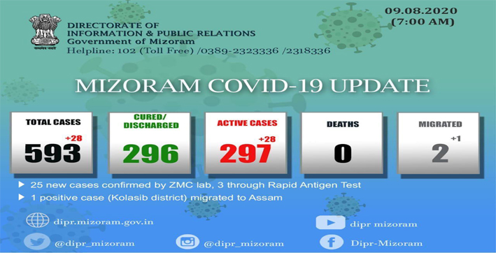 28 new covid-19 cases reported in mizoram in 24 hours