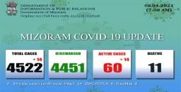 Mizoram reports 14 new COVID-19 cases in last 24 hours