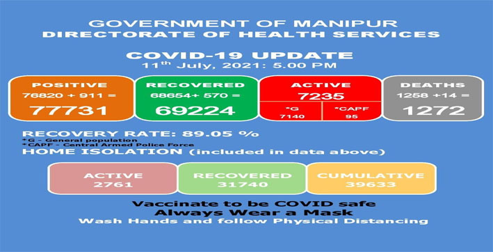 manipur-reports-911-new-covid-19-cases-