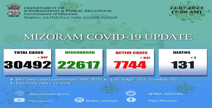 mizoram-reports-847-new-covid-19-cases-