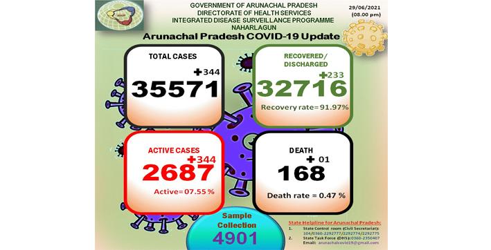 arunachal-pradesh-reports-344-new-covid-19-cases-in-last-24-hours