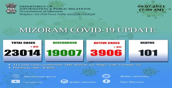mizoram-reports-311-new-covid-19-cases-in-last-24-hours